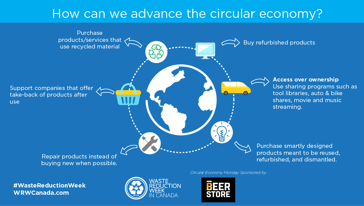 Circular infographic showing how to advance circular economy